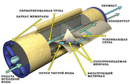 мембрана обратного осмоса