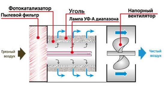 с фотокаталитическими фильтрами