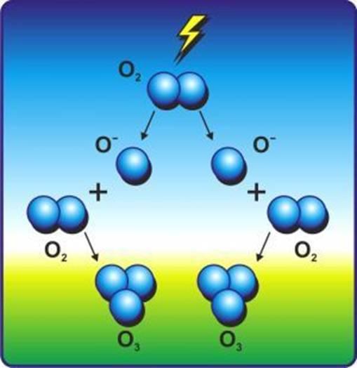 частицы азота