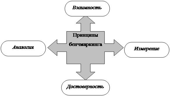 принципы бенчмаркинга
