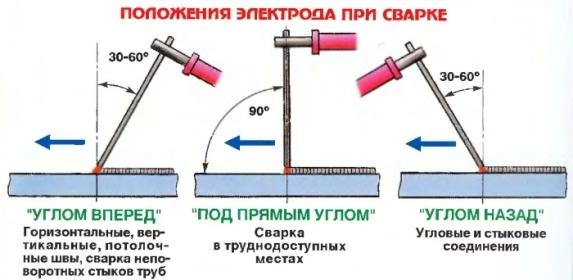 положение электрода
