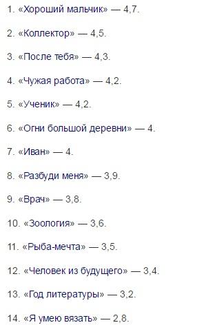 список рейтинг